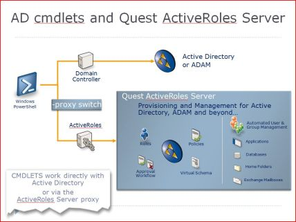 AD cmdlets and Quest ActiveRoles Server