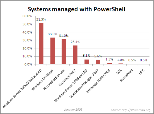 PowerShell use survey statistics by application and platform