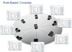 role-based-powergui-consoles