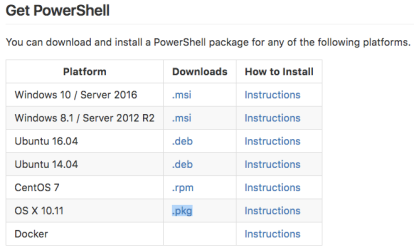 Run PowerShell on Mac OS X | Dmitry's Blog: Cloud